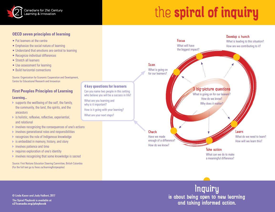 Spirals Summary 2017.jpg